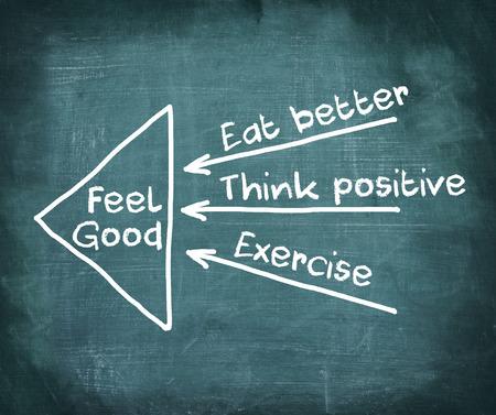 actitud positiva: El pensamiento positivo, Eexercise, comer mejor - concepto de Feeling Good, dibujo con tiza en la pizarra
