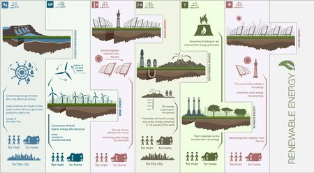 powerstation: Plan infographics circuit renewable green energy from wind, water, sun and warmth