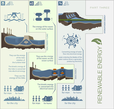 warmth: Plan infographics circuit renewable green energy from wind, water, sun and warmth