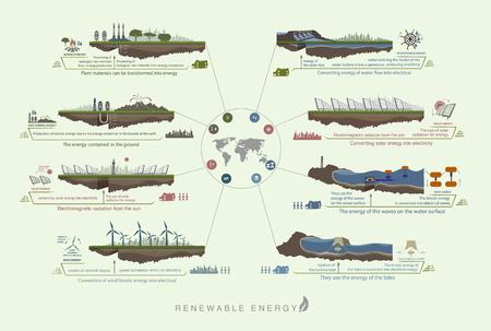 infografía esquema del circuito de color verde energía verde renovable a partir de viento, el agua, el sol