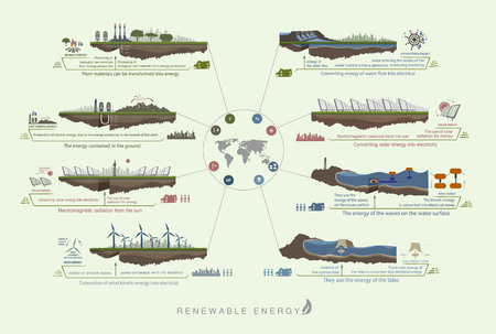 green environment: Plan infographics green color circuit renewable green energy from wind, water, sun