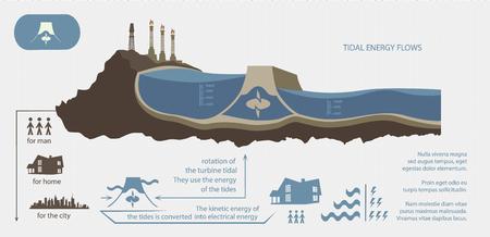 Renewable energy from tidal energy illustrated infographics 向量圖像