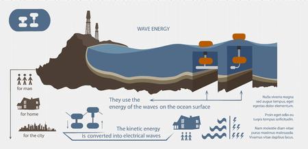 波のエネルギーから再生可能エネルギーにインフォ グラフィックが示されています。  イラスト・ベクター素材