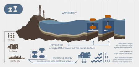 Renewable energy from wave energy illustrated infographics