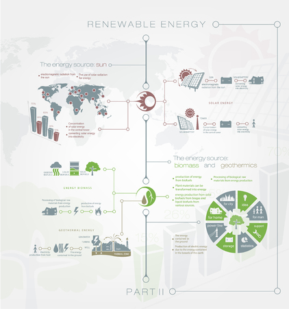 save planet: Detailed infographics Renewable or regenerative energy of sun, earth