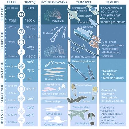 Struktur der Erdatmosphäre, Infografiken mit Daten und Abbildungen