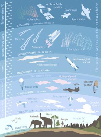 atmosfera: estructura de la atmósfera de la Tierra, la infografía con datos e ilustraciones