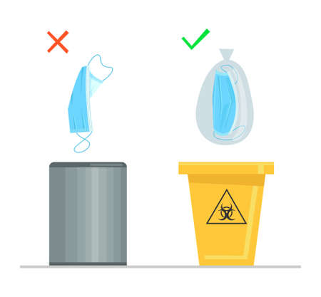 Instructions for proper disposal of surgical face masks. It is correct to use a container for medical waste.