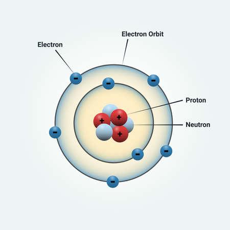 Bohr atomic model of a nitrogen atom. vector illustration for science Vecteurs