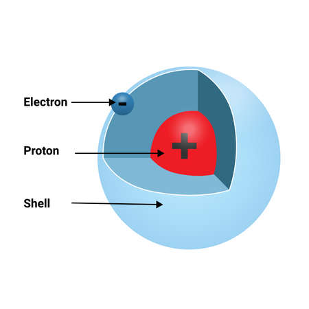 chemistry hydrogen with one proton as concept for science and education. vector illustration
