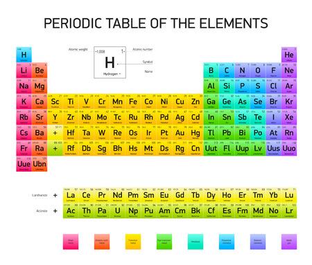 Tabla peridica de los elementos diseo del vector versin tabla peridica de los elementos diseo del vector versin extendida los colores rgb urtaz Image collections