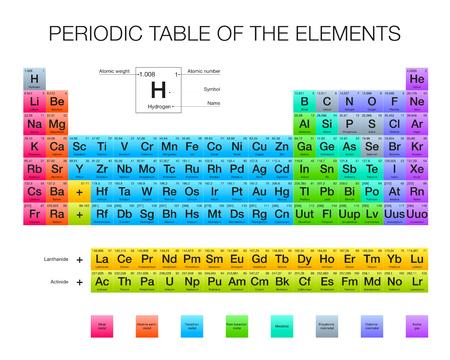 Periodiek systeem der elementen, vector ontwerp, uitgebreide versie, nieuwe elementen, RGB-kleuren, witte achtergrond Stock Illustratie