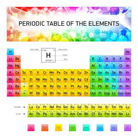 Tabla peridica de los elementos diseo del vector versin tabla peridica de los elementos qumicos diseo del vector versin extendida los colores urtaz Image collections