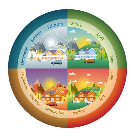 Kreise formt Landschaftsgestaltung mit Winter, Frühling, Sommer, Herbst gesetzt. Häuser, 4 Jahreszeiten eingestellt.
