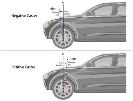 Vector Illustration of negative and positive caster angle of vehicle's front wheel