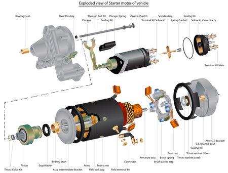 Exploded view of Bendix starter motor