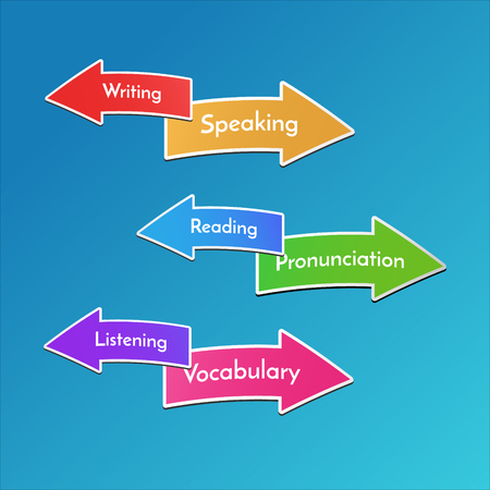 pronunciation: Vector illustration for children. School subjects signs. Ways to learn English.