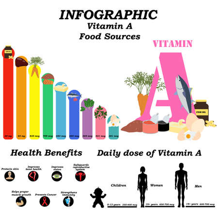 Vitamin A infographic illustration on the white background. Vector illustration