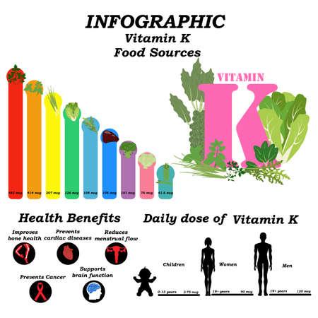 Vitamin K infographic illustration on the white background. Vector illustration