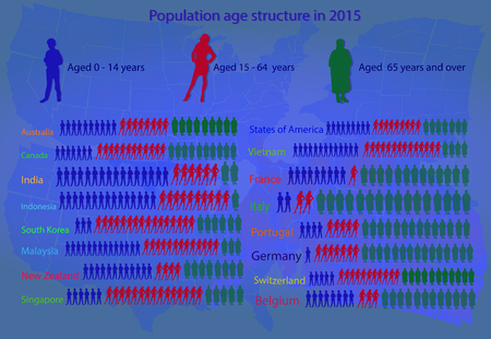 of age: Population age structure
