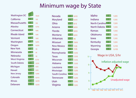 Infographics on the minimum wage in the United States which is depicted in the form of dollars