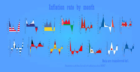 The level of inflation in countries by months.