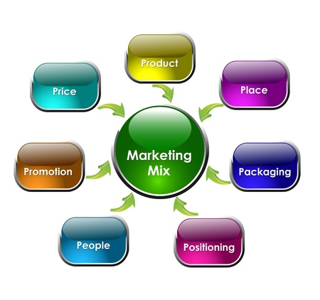 marketing mix: marketing mix 7p s Stock Photo