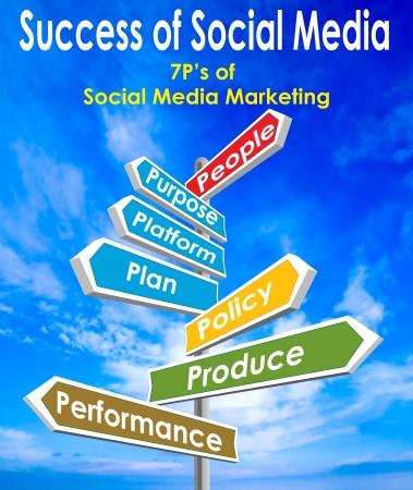 weblogs: Success of Social Media