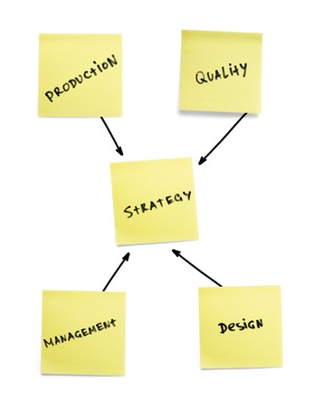 Strategy scheme of developing products. photo