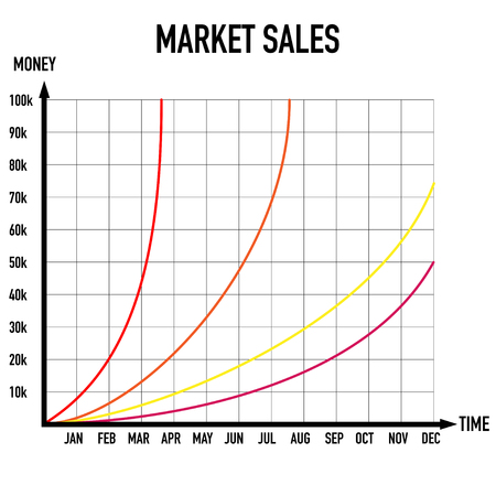 two axis market sales time and money graphic
