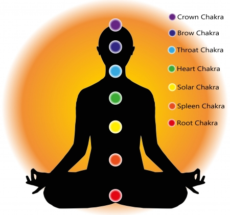 human figure who meditates and chakra points