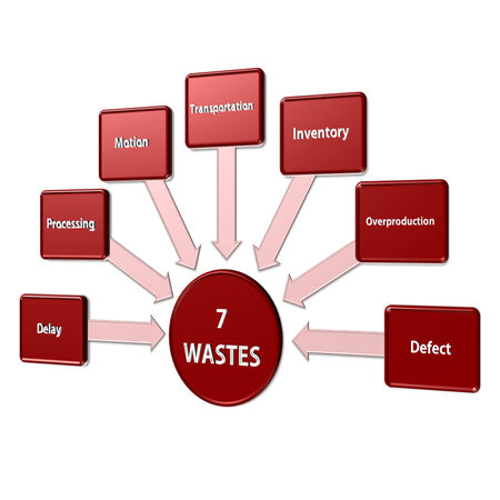 waste prevention: Elements of seven waste