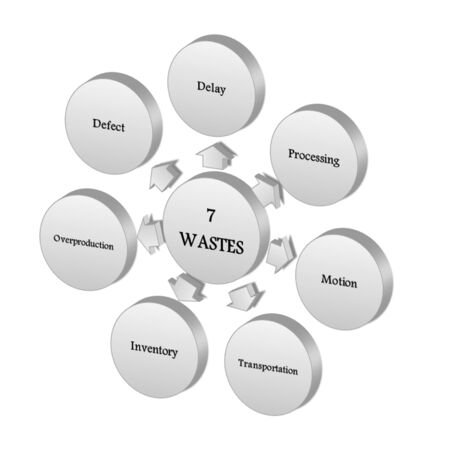 Elements of seven waste photo