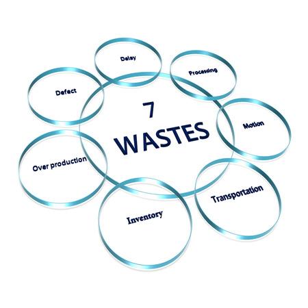 7 w (7 廃棄物) イメージ (プレゼンテーション) のための白い背景の上の要素