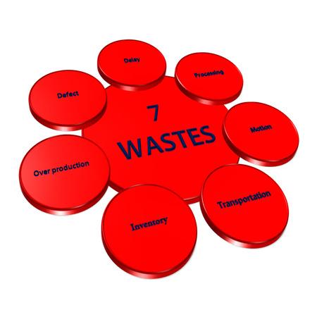 wastes: Element of 7W(7 waste) image on white background(for presentation)