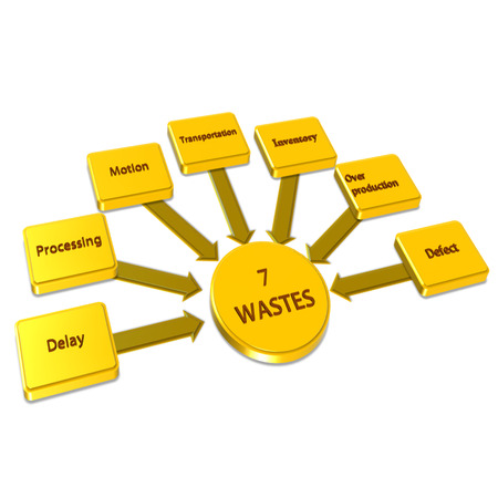 Element of 7W (7 wastes) image on white background(for presentation) photo