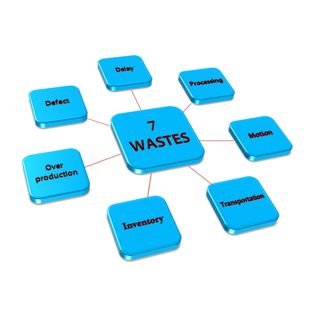 Element of 7W (7 wastes) image on white background(for presentation)