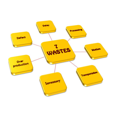 waste prevention: Element of 7W (7 wastes) image on white background(for presentation)Element of 7W (7 wastes) image on white background(for presentation)
