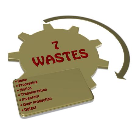 wastes: Element of 7W (7 wastes) image on white background(for presentation)