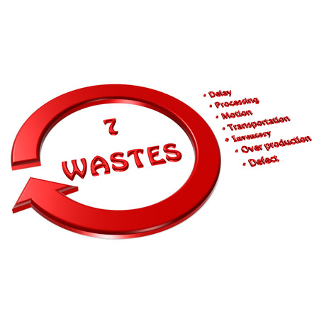waste prevention: Element of seven wastes (7 wastes, 7W) image on white background(for presentation)