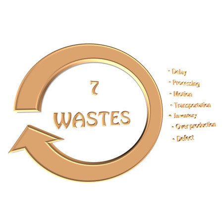 wastes: Element of seven wastes (7 wastes, 7W) image on white background(for presentation)