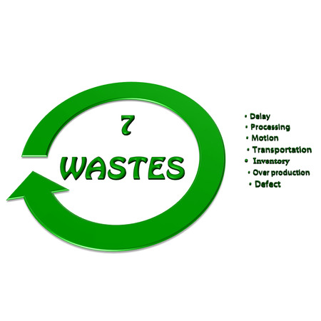 total loss: Element of seven wastes (7 wastes, 7W) image on white background(for presentation)