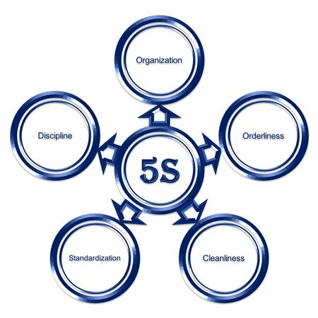 standardization: Element of 5S image on white background(for presentation)