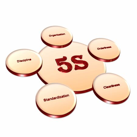 Element of 5S image on white background(for presentation) photo