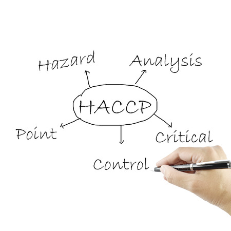 the meaning of haccp concept (hazard analysis of critical control