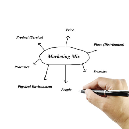 marketing mix: Woman hand writing element of Marketing Mix   principle on white background  for used in manufacturing. Stock Photo