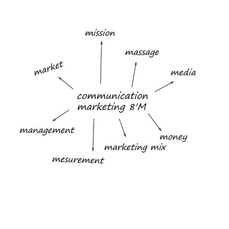 marketing mix: communication marketing mix 8M for business (marketing strategy) Stock Photo