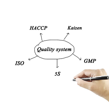 kaizen: Element of quality system(iso, gmp, haccp, 5s, kaizen) on white background (Training and Presentation ) Stock Photo