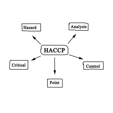 meaning of haccp concept stock photo, picture and royalty free image