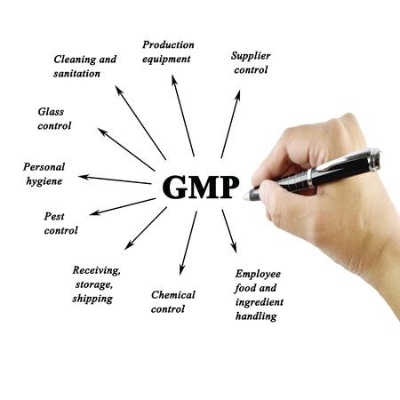 aseo personal: Mano de la mujer elemento de GMP en el fondo blanco escribir para usos industriales (Formación y Presentación)